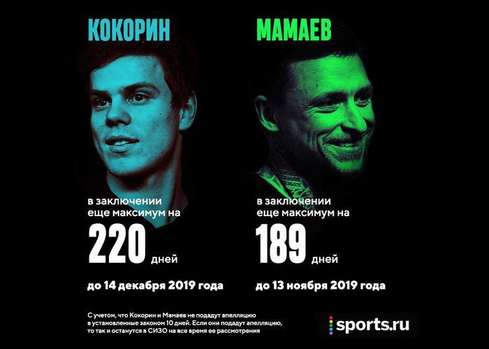 Кокорин и Мамаев конец футбольной карьеры.
