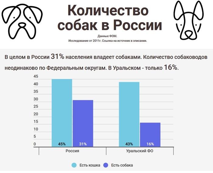 Количество собак в городе Собака, Статистика, Длиннопост