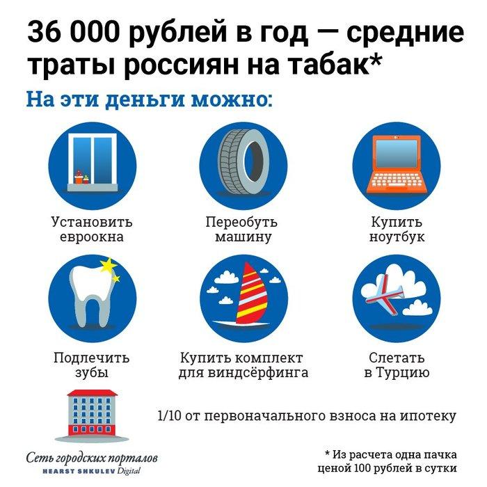 31 мая - Всемирный день без табака Курение, Борьба с курением, Здоровье, Россия, E1ru, Twitter, Всемирный день без табака
