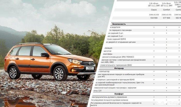 АвтоВАЗ объявил цены и комплектации Lada Granta Cross Автоваз, Лада, Лада гранта, Длиннопост, Авто
