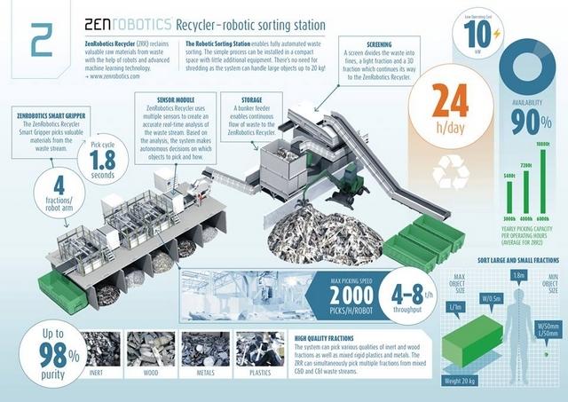сортировка мусора конвейер робот