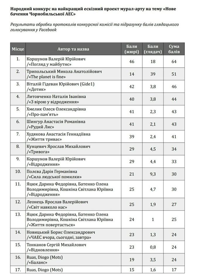 Мурал на ЧАЭС ЧАЭС, Конкурс, Мурал, Чернобыль, Длиннопост