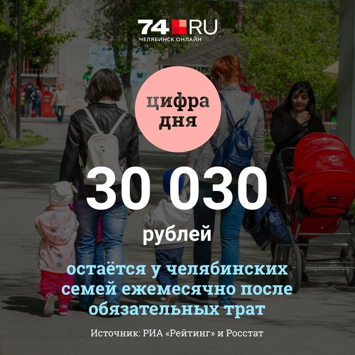 Ребят, тут подъехала статистика от всеми любимого Росстата! Картинки, Вконтакте, Челябинск, Статистика, Росстат, Зарплата