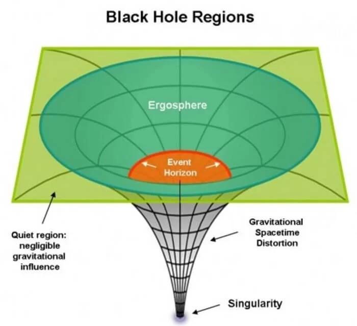 На что похоже падение в черную дыру? Наука, Космос, Черная дыра, Сингулярность, Физика, Видео, Длиннопост