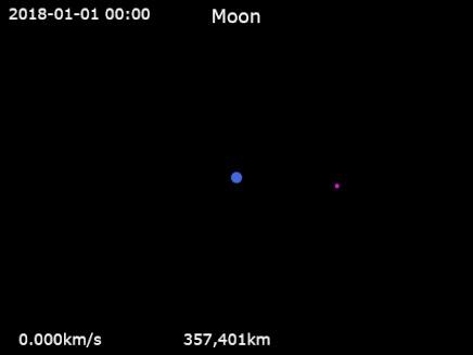 На какую орбиту и почему собираются вывестиLunar Orbital Platform-Gateway Космические исследования, Орбитальная станция, Орбитальная механика, Кеплер, Ньютон, Задача трех тел, Гифка, Видео, Длиннопост