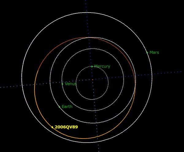 Астероид 2006 QV89 не упадет на Землю Космос, Земля, Орбита, Телескоп VLT, Гифка, Длиннопост, Астероид