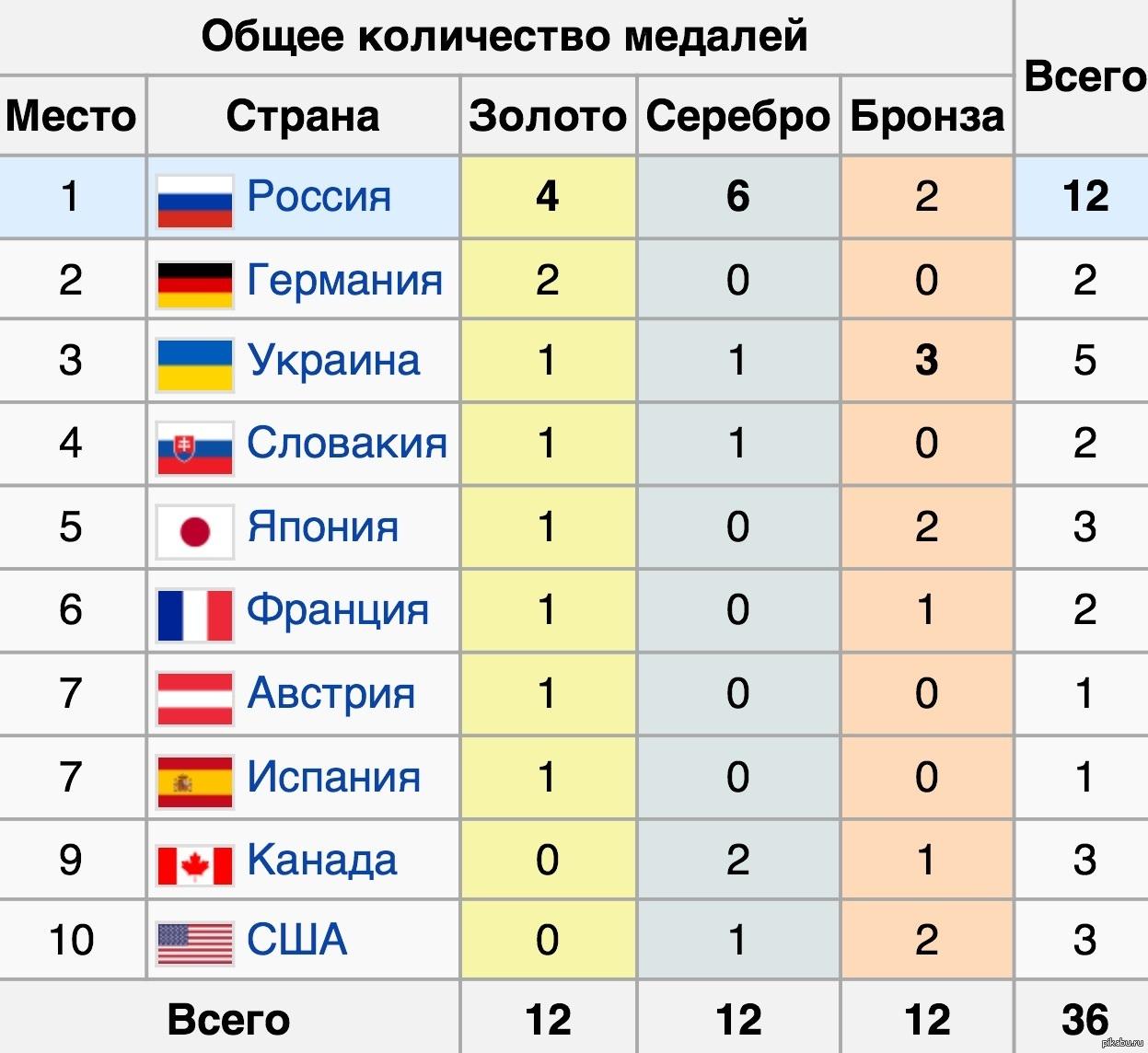 какие места заняли страны на олимпиаде