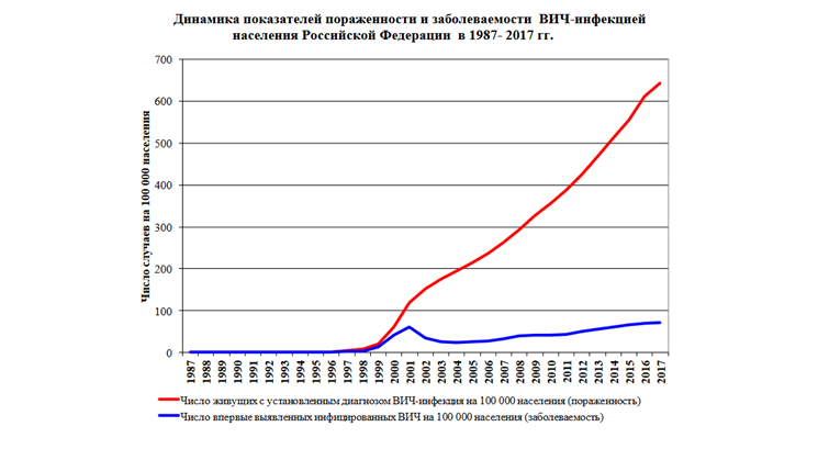Секс в россии статистика