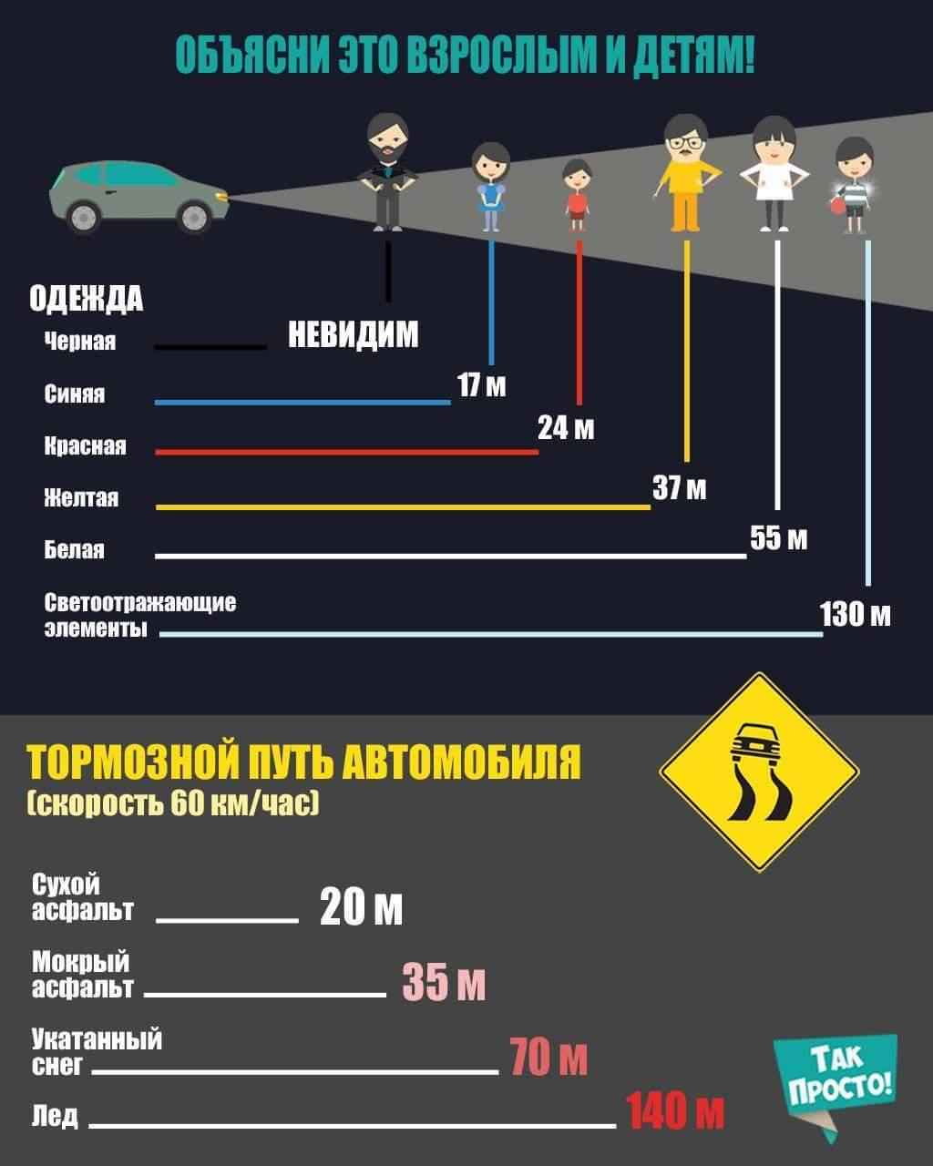 Тормозной путь при экстренном торможении автомобиля 34